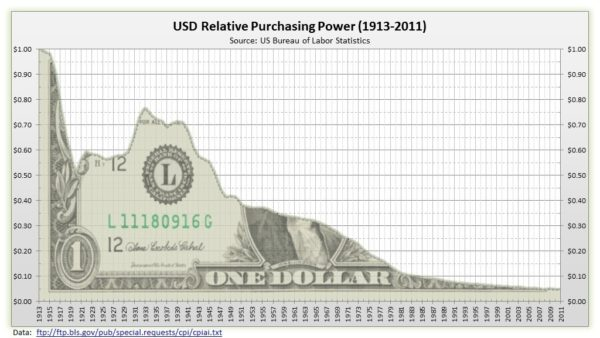 US dollar Value 3-value-of-the-dollar